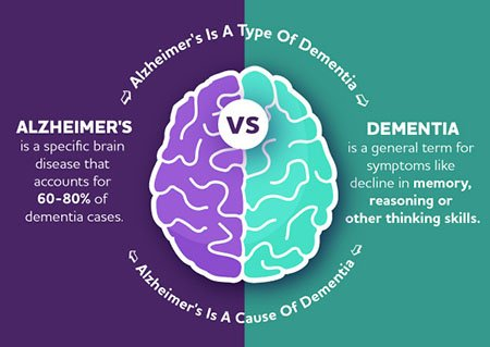 Alzheimer's vs. Dementia image